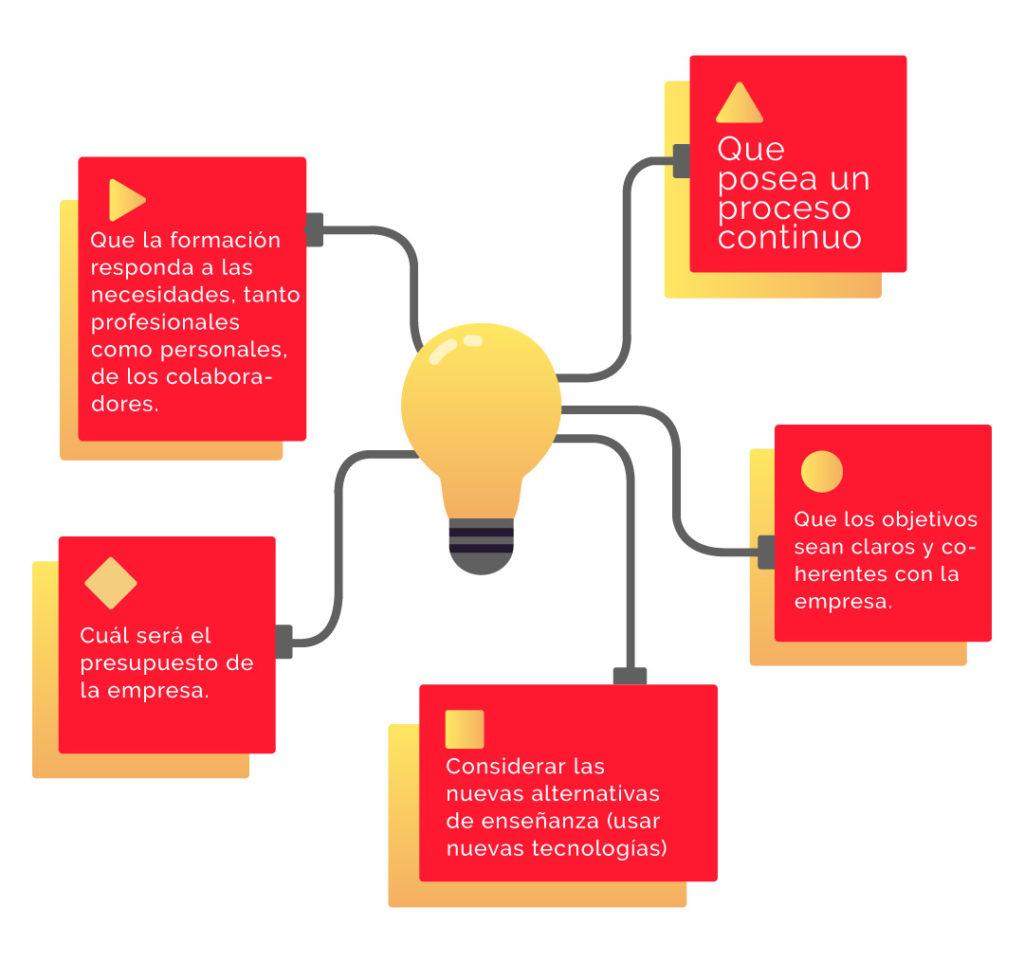 Aprendizaje virtual - TrainMe - Plataformas LMS - Streaming - Plataformas E-learning - E-learning- aprendizaje virtual - capacitaciones corporativas- plan de formación - La importancia de la capacitación corporativa.